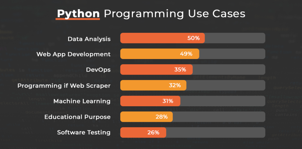 Python Programming Use Case